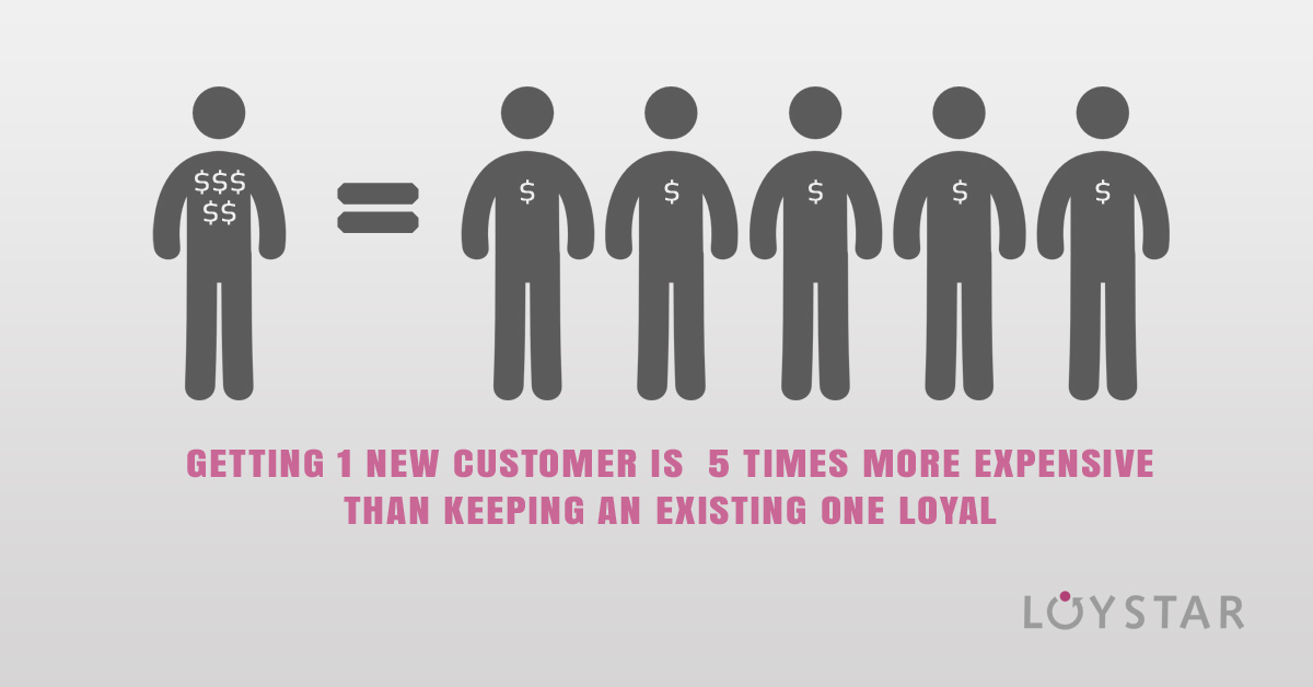 loystar_new_customers_more_expensive_than_existing_ones